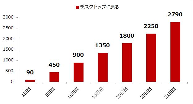 ショートカットキー_グラフ1