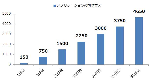 ショートカットキー_グラフ2